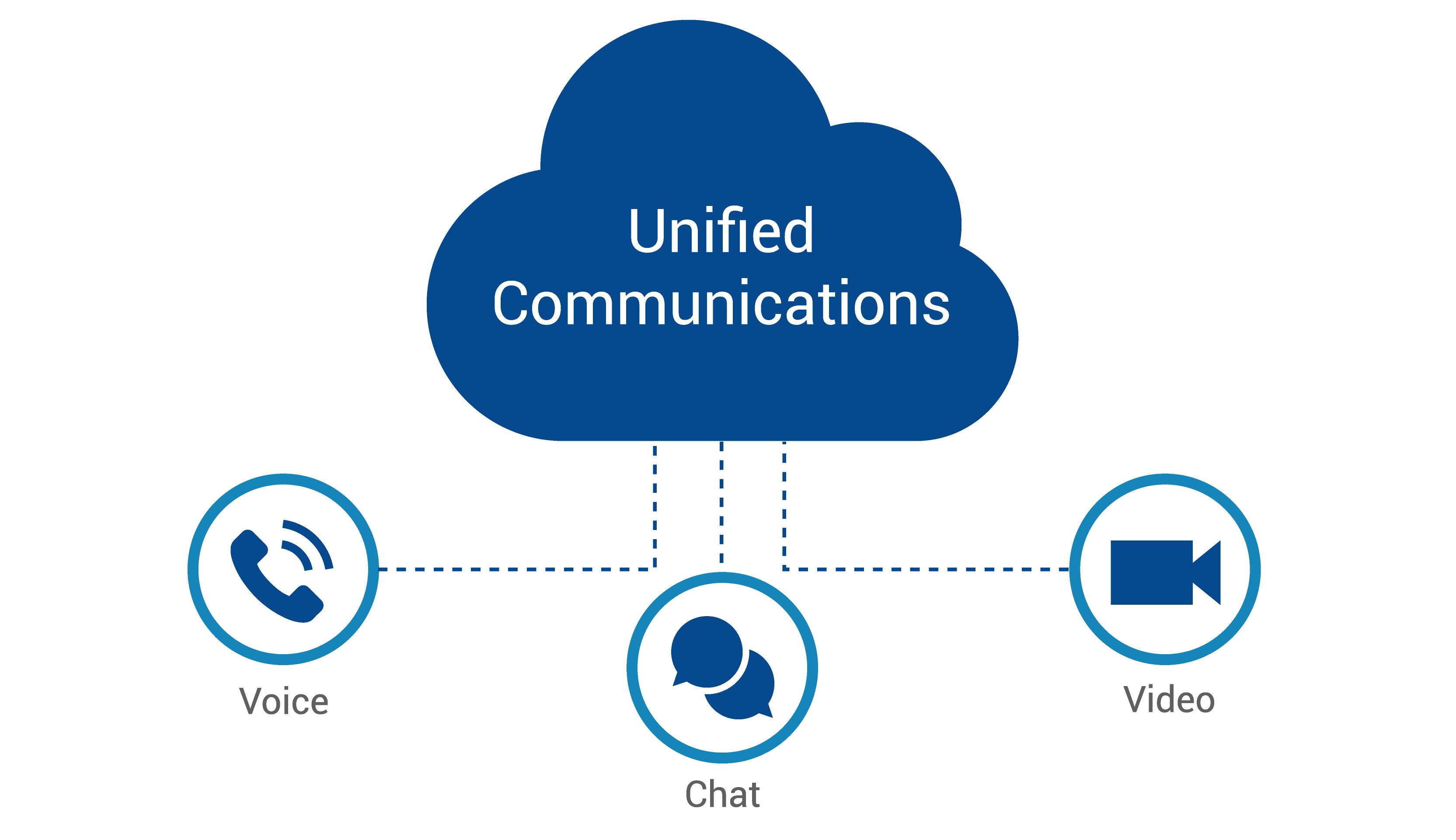Unified Communications UCaaS