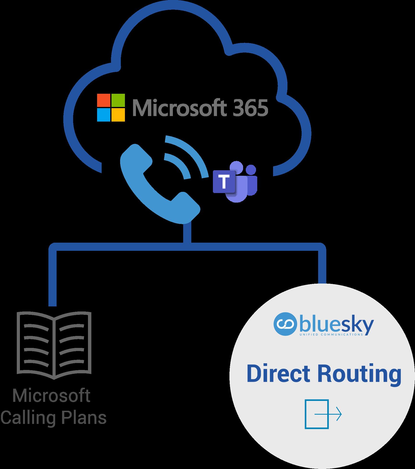 Microsoft Teams Direct Routing Vs. Microsoft Teams Calling Plans